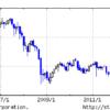 日経平均株価10年