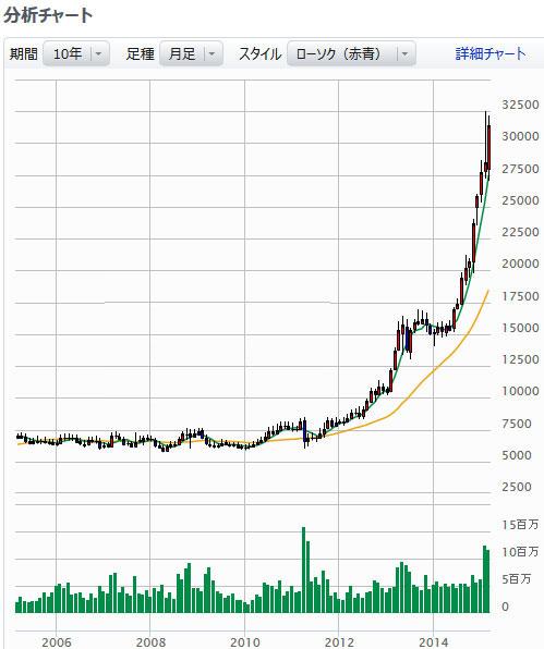 """オリエンタルランド 10年間の株価 by 「<a href=""""http://kabusyo.com/trade/trade2m.html"""" target=""""_blank"""">マネックス証券</a>」"""