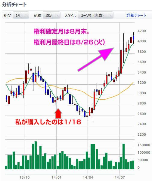 コシダカの株価