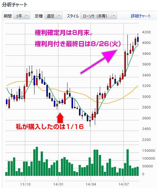 コシダカの株価の推移