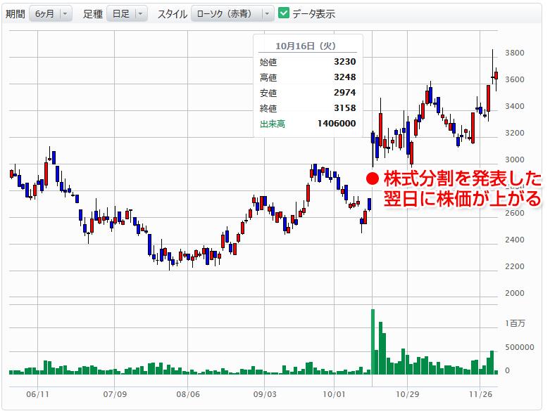 RPAHDの株価チャート